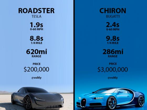 Roadster vs. Chiron