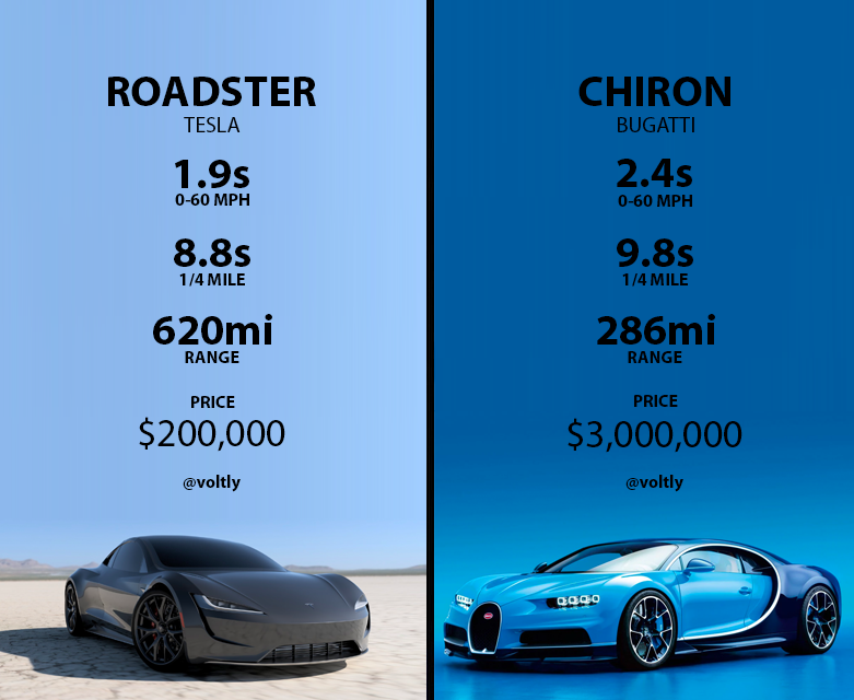 Roadster vs. Chiron