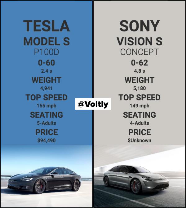 Tesla Modes S vs Sony Vision S