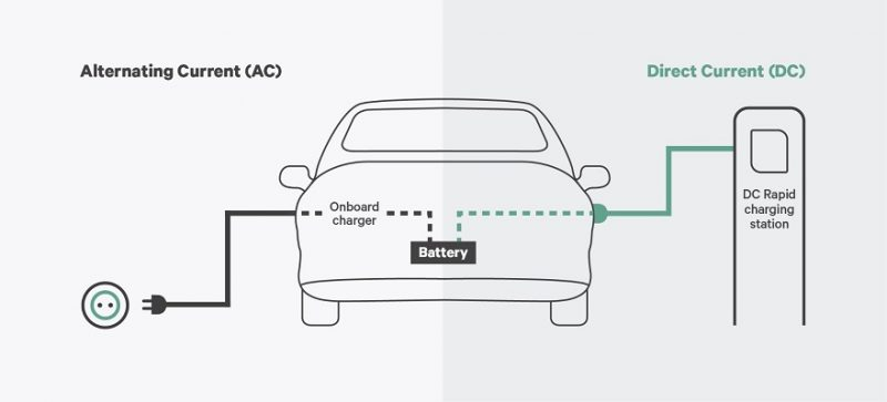 Why Bidirectional Charging is The Next Big Thing for EV Owners